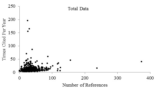 Raw-data---Number-of-times-cited1