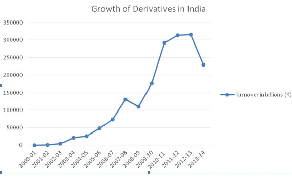 indian derivative market A study of derivative market in india mohammed rubani phd scholar ( commerce) (2014-2017) kalinga university, raipur, cg enrollment no  15020086.