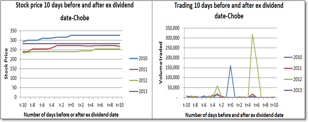 effect of dividend payment on stock How does payment of a dividend affect the price of a stock, investing, money, stock market,  what kind of effect do they have on stock prices.