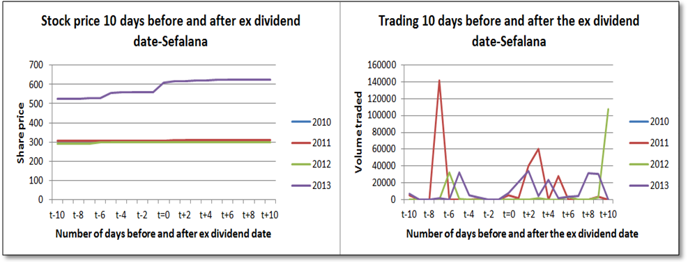 How To Avoid Early Exercise When Dividends Are About To Be Distributed ...