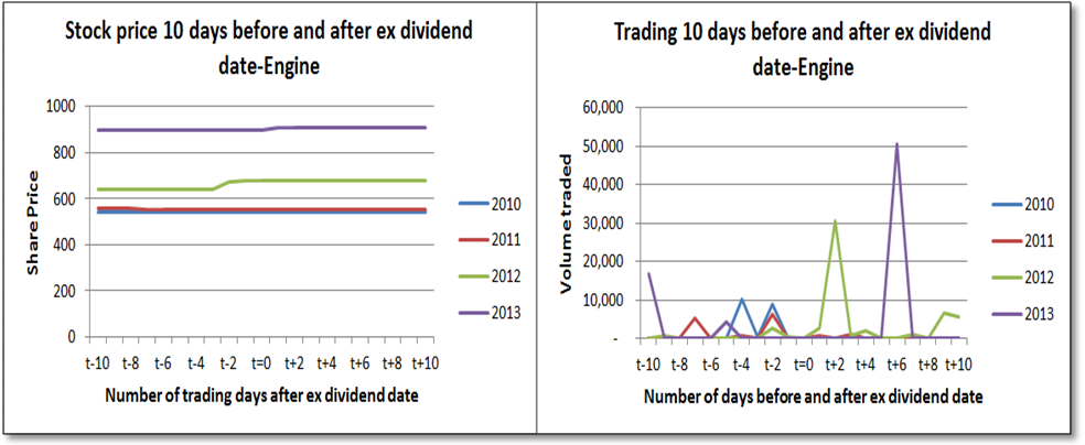 dividend date example