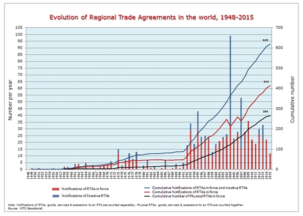 The Role Of Charismatic World Trade Organization And The Expansion