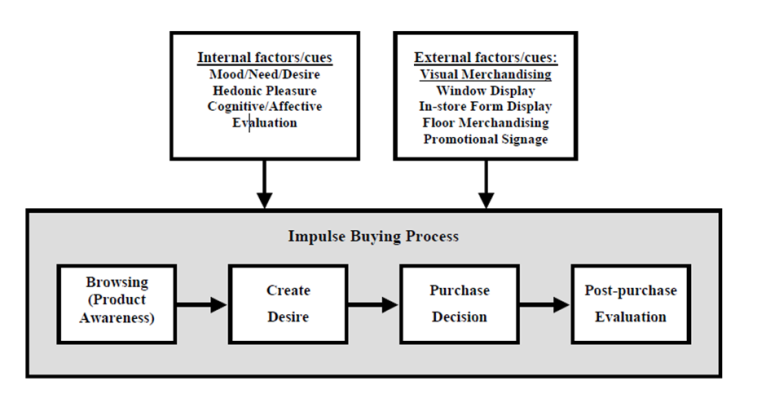 Research paper on impulse buying behaviour