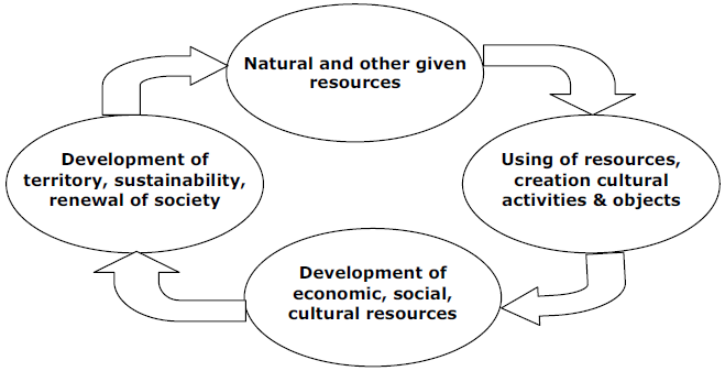 Cycle of development of cultural environment