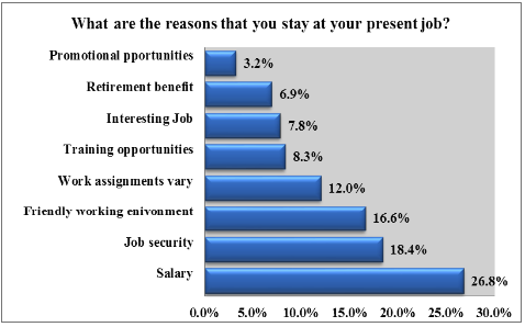 job satisfaction & employee performance-research papers
