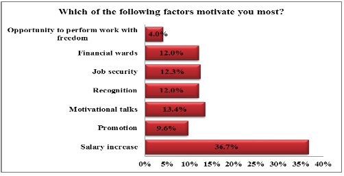 hrm job satisfaction And development, performance appraisal and compensation package have a  significant positive impact on job satisfaction each hrm practices in the banks.