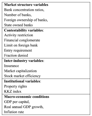banking market concentration And concentration: do credit unions matter william r emmons and frank a schmid  banking market concentration, prices, and profits  reduce bank concentration or credit-union partici-pation rates initiate processes of dynamic adjust-ment in the opposite direction.
