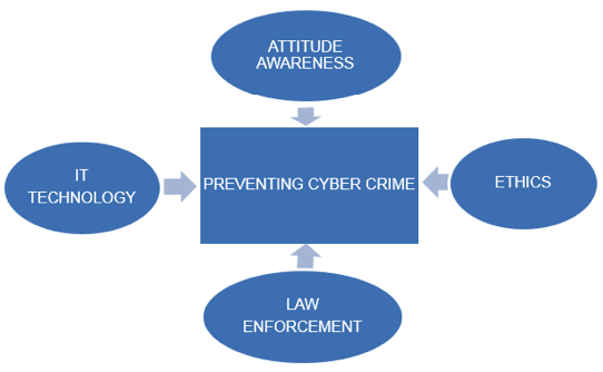 internet crimes research paper View this research paper on deviance internet crimes the internet has revolutionized everything from communication and entertainment to business by one estimate.
