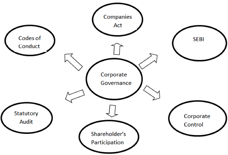 corporate governance in ian banks a theoretical review  ijmsba new 2