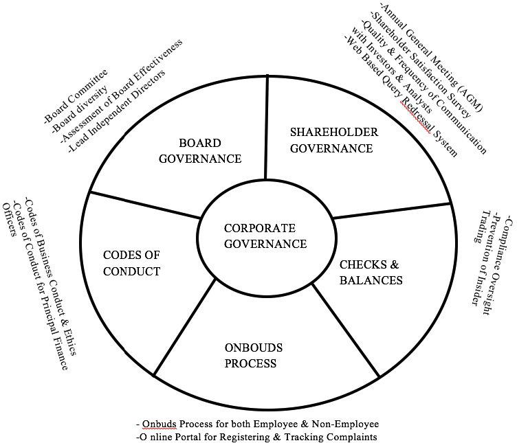 corporate governance in nigerian banks a theoretical review  ijmsbanew