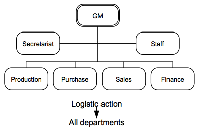 Implementing a supply chain management system