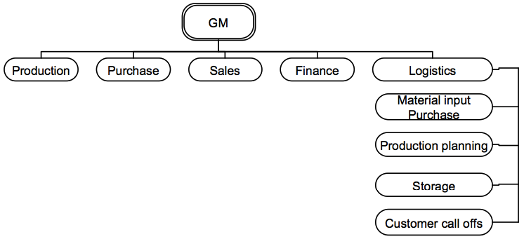 organogram of toyota Organogram of toyota toyota motor corporation (toyota) toyota is a japanese company founded by sakichi toyoda it first began selling cars in the us in 1957, and quickly became successful by its mission of high quality and low prices the company's objective was never to be number one in sales.