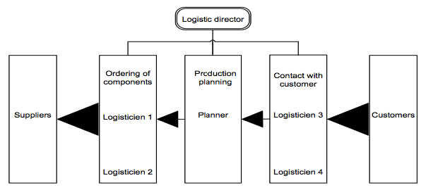 Logistics Organizational Structures | Researchleap com