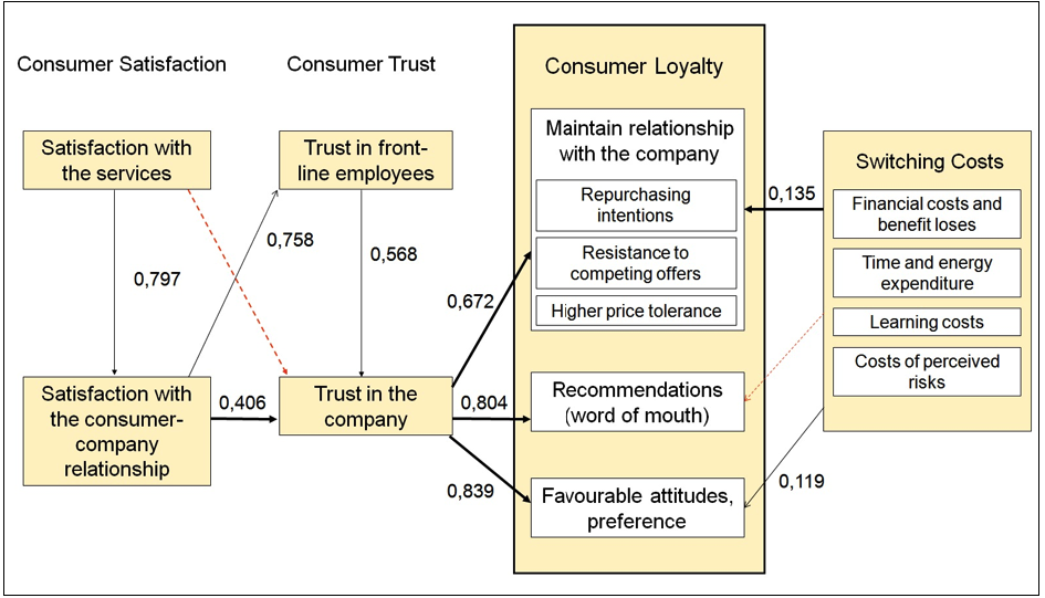 service quality image and loyalty towards The impact of customer satisfaction, service quality and brand image on customer loyalty towards the restaurants of the tourist village in ho chi minh city.