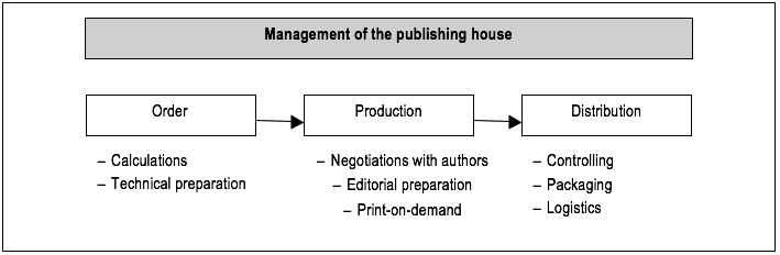 Workflow of the Management in Printing Production in Condition of