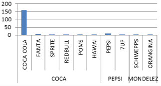 International brand strategy: Case analysis according to the