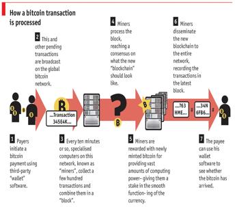 bitcoin bordo asic