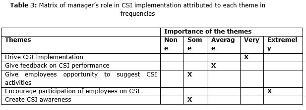 explain the concept csi
