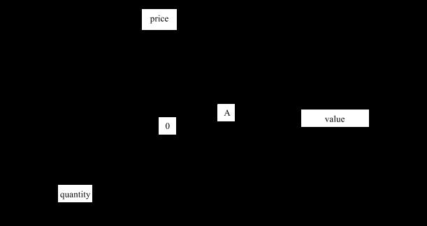 3-D Geometric Economic Model of Systemic Analysis