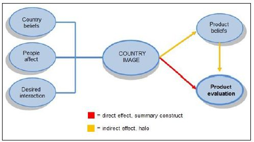 Country image model (Laroche et al. 2005)