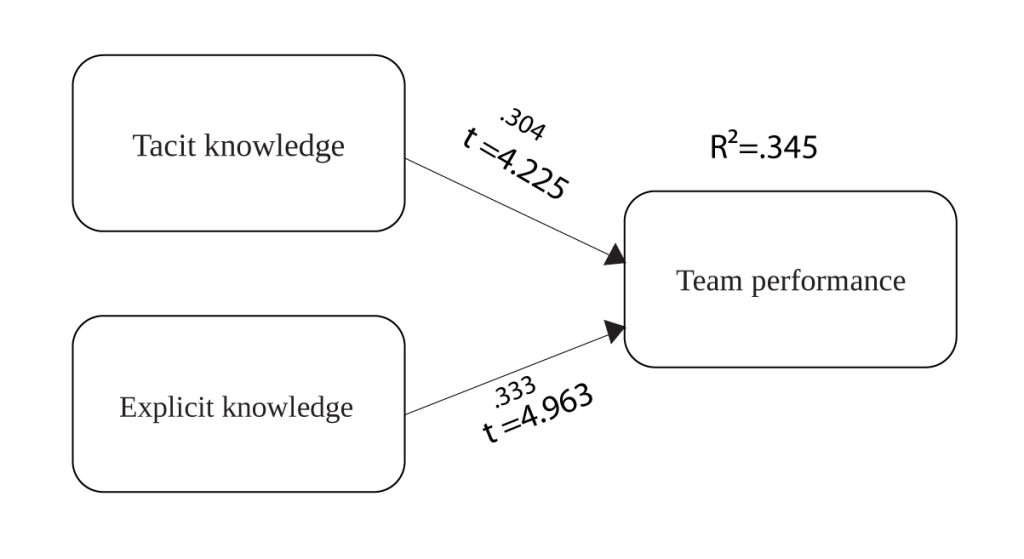 Regression analysis of knowledge sharing constructs on team performance