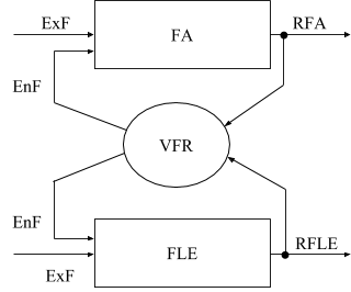 The structural-functional model of interrelated regulative management of FA and FLE via VFR in a company