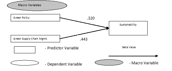 Validated-Model-for-Macro-Variables-as-Predictors-of-Sustainability