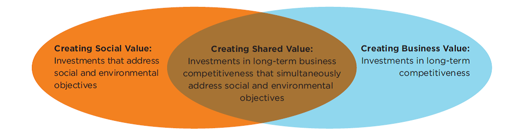 shared value creation Creating shared value incorporate value institution for which function simultaneously yields procedure for more value and greater social impact, ensuing dramatic transformations, and opportunities for growth in business and community.