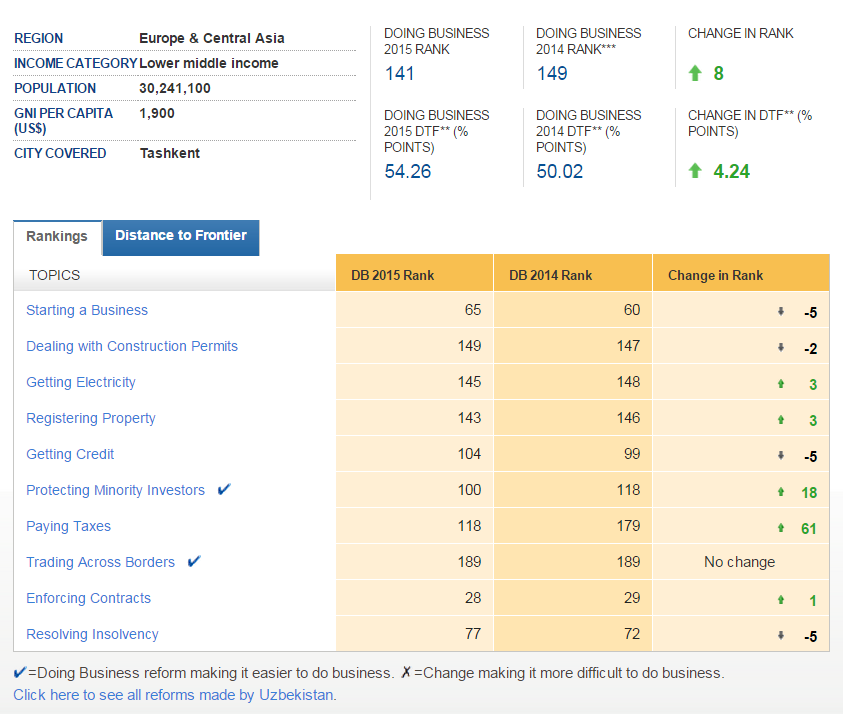 Ease of doing business Index in Uzbekistan