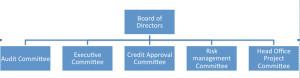 Figure-3-1-Organizational-Chart