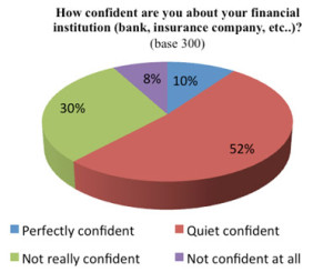Figure-4-6-Confidence-in-financial-institutions
