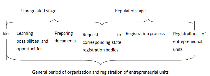 Regulation-stages-of-organization-and-registration-processes-of-businesses