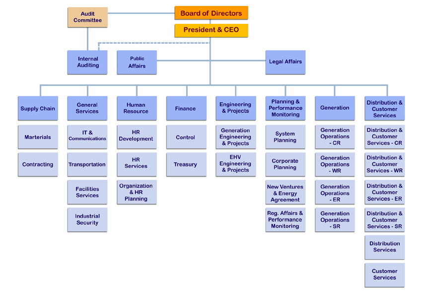 Organizational Chart Of A Food Service Establishment