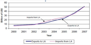 China's-Trade-with-Latin-America-2000---2007