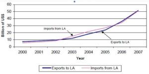 China's-Trade-with-Latin-America-2000---2007