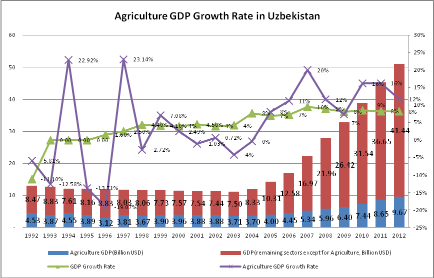 Agriculture-GDP-Growth-Rate-in-Uzbekistan-during-1992-2012
