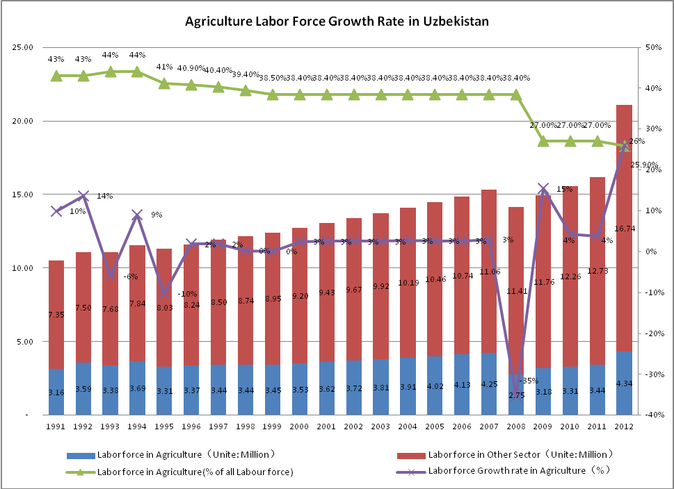 Agriculture-Labor-Force-Growth-Rate-in-Uzbekistan-during-1991-2012