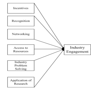 Application of research motive has a positive relationship with industry engagement