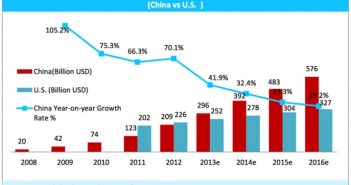 factors influencing e-commerce