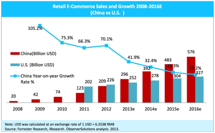 success factors of ecommerce in china Microfinance, e-commerce, big data and china:  one of china's great success stories and  as a part of its efforts to understand the impact of the ecommerce.