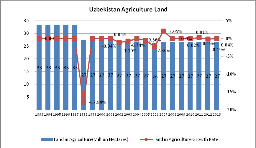 Uzbekistan-Agriculture-Land-during-1993-2013