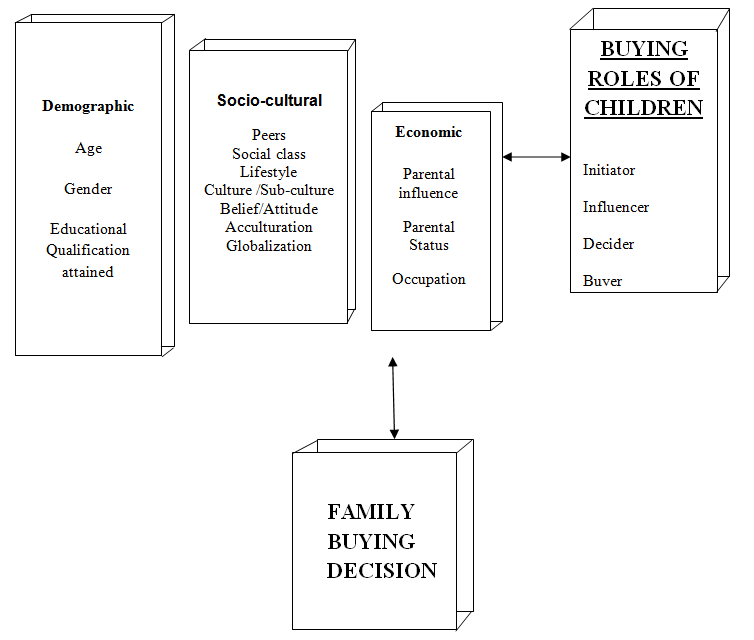 Family-buying-decision-making-model