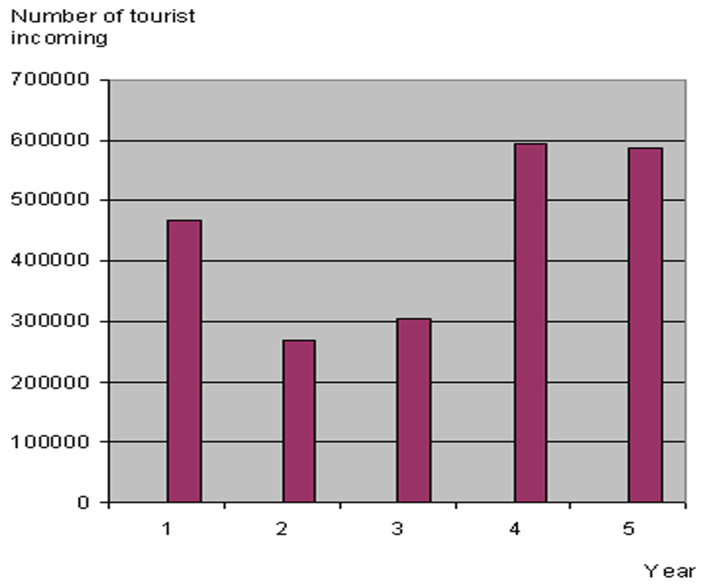 Figure 2. Statistics of tourist incoming in Bangladesh