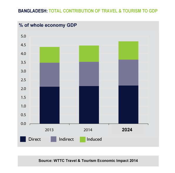 Figure 3. Contribution of travel and tourism to GDP
