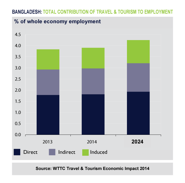 Figure 4. Contribution of travel and tourism to employment generation