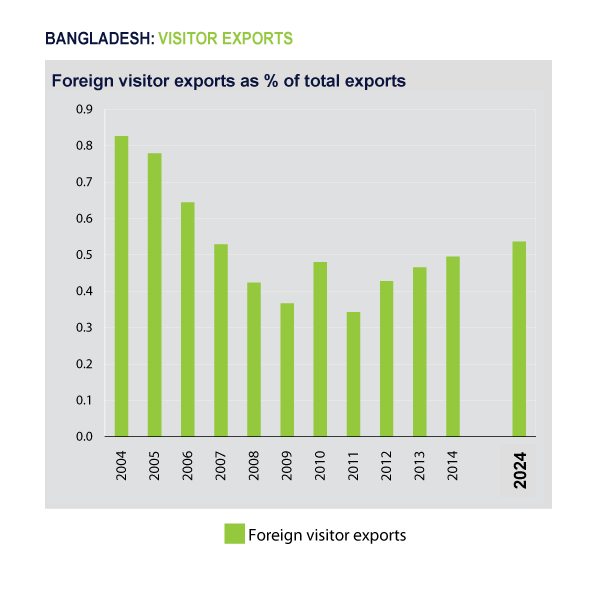 Figure 5. Contribution of travel and tourism to Visitor Exports