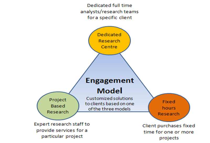 Engagement model triangle