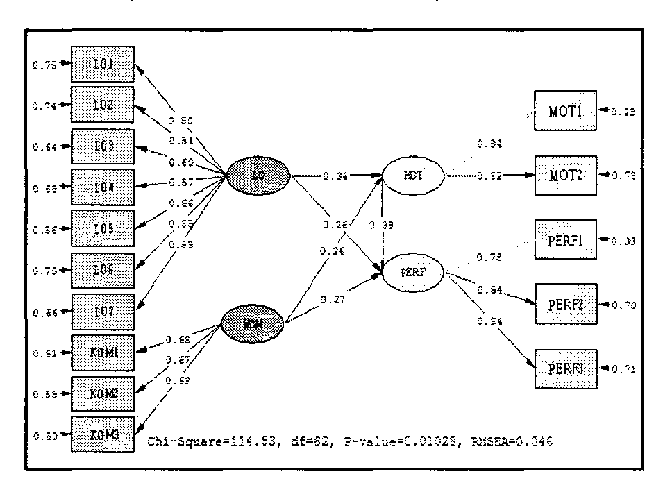 Figure 4.1. The Path of the Structural Model Research