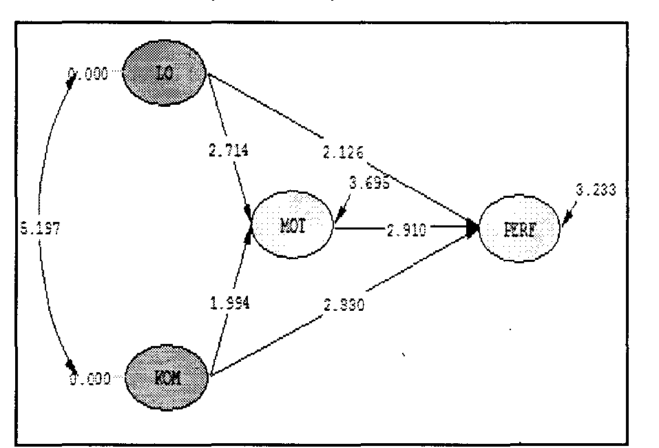 Figure 4.2. The Path of the Structural Model Research