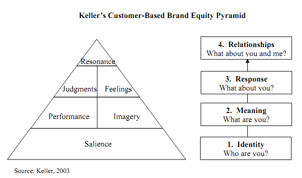 . Keller's Customer-based Brand Equity Pyramid